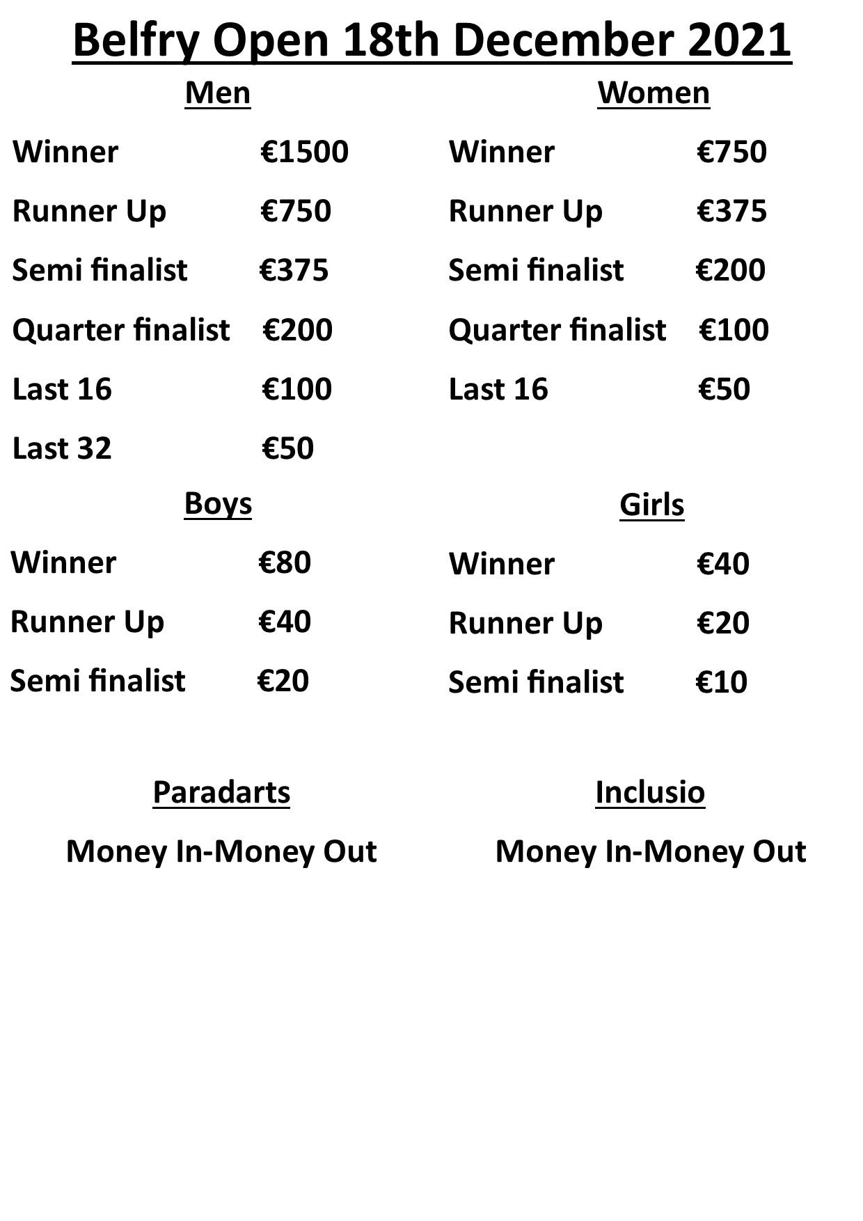 Prize Money Belfry Open 2021
